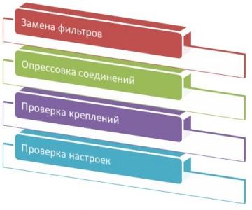 Тех. обслуживание ГБО